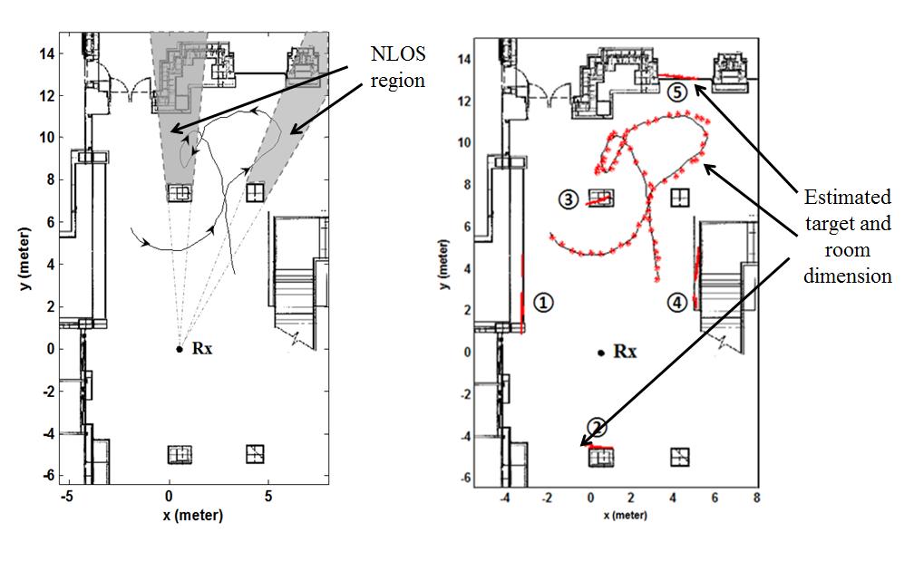 Sensor Array and Multipath Signal Processing Lab